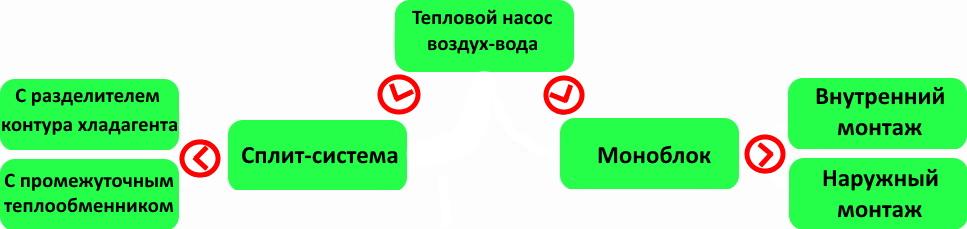 классификация тепловых насосов фото